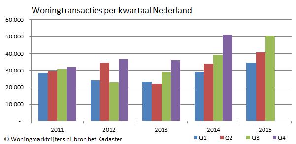 Woningtransacties op niveau 2008, koopsom slechts 10% onder topjaar
