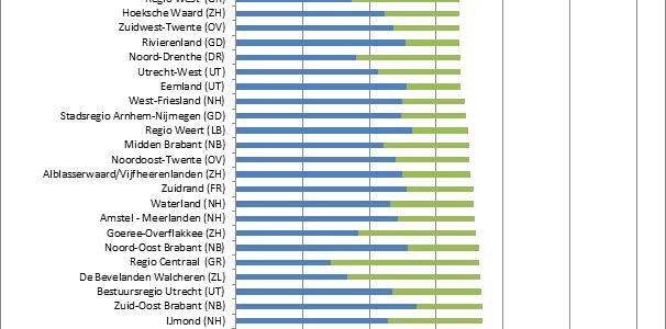 Grote verschillen regionale huizenprijzen van alle tijden
