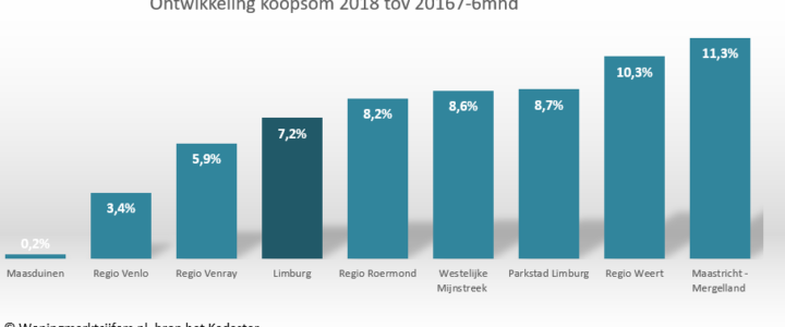 Prima resultaten Limburgse woningmarkt in 1e halfjaar 2018